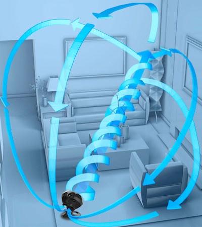 ボルネード・サーキュレーターの風は扇風機と違い気流を作る風ですの説明イラスト
