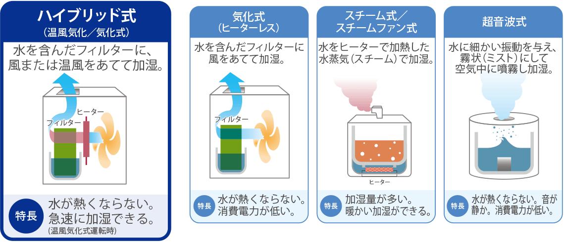 部屋全体をすばやく加湿・ハイブリッド式加湿器の説明イラスト