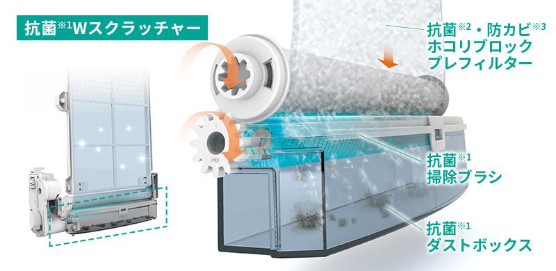 フィルター掃除の手間を省いて集じん性能が持続「自動掃除パワーユニット」の説明イラスト