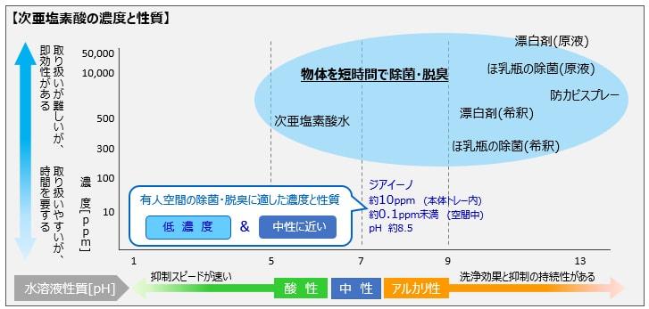 ジアイーノの次亜塩素酸は安全の説明イラスト