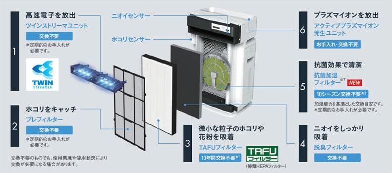 高性能なTAFUフィルター (静電HEPAフィルター) を搭載の説明イラスト